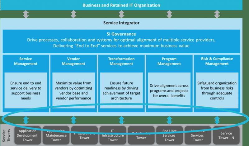 Service Integration Framework by TCS