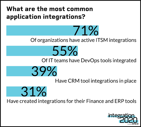 Most Common Application Integrations