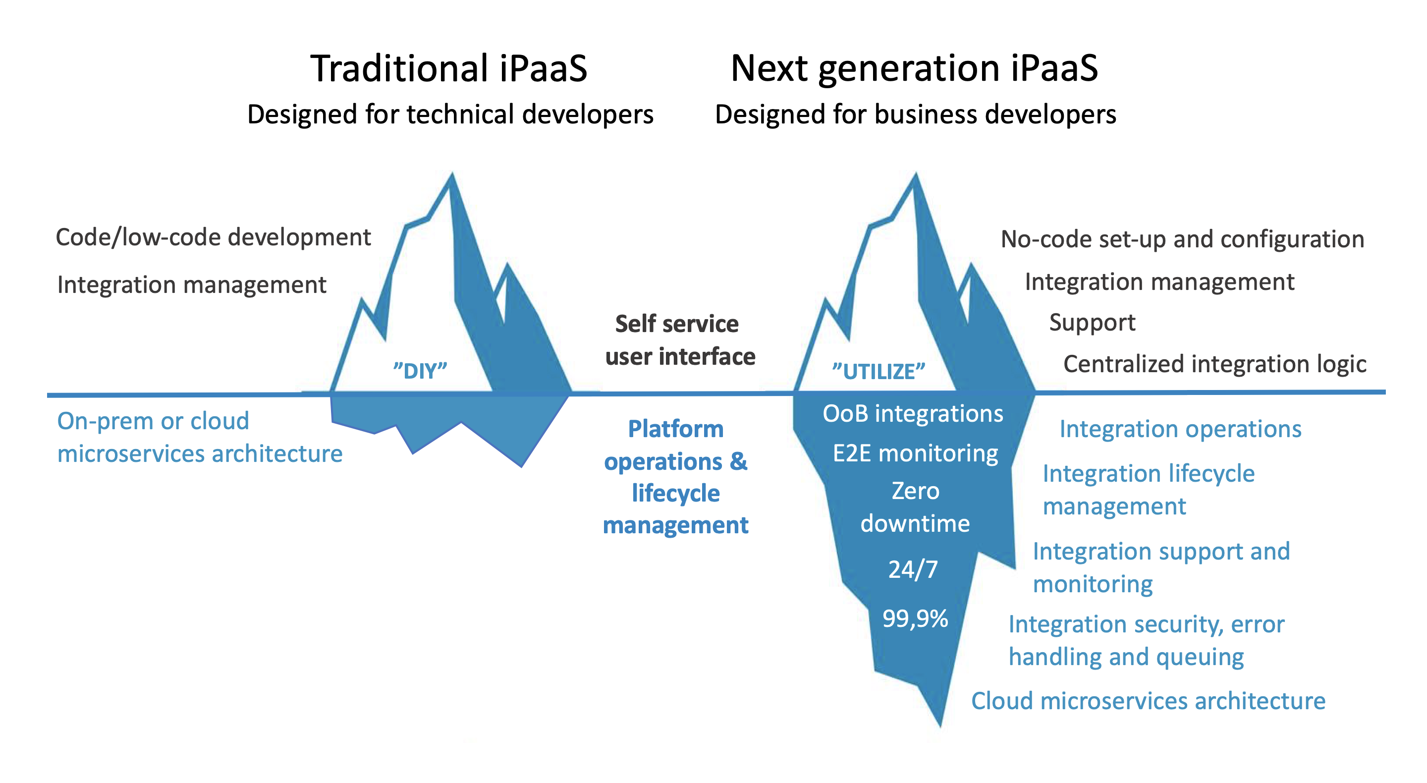 iPaas vs next gen iPaaS